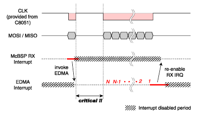 McBSP_EDMA_time_chart.png