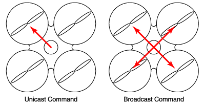 ar.drone_command_types.png